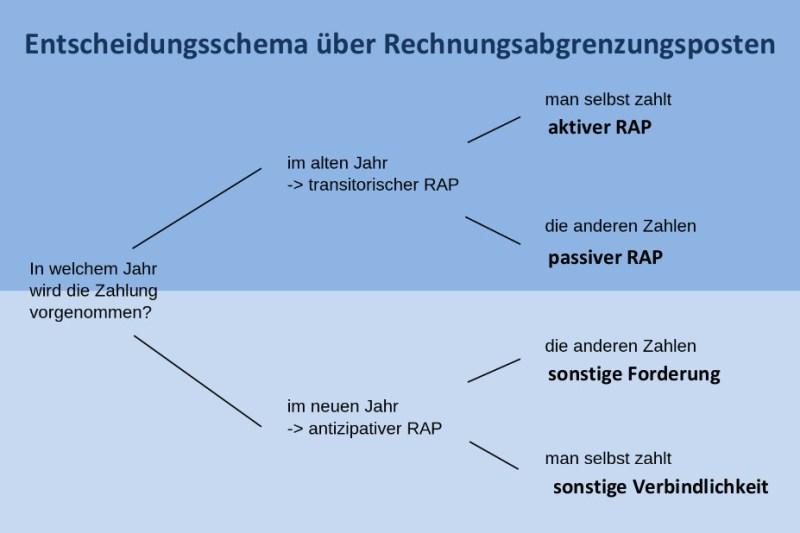 Rechnungsabgrenzungsposten Rap Nora Kdesign
